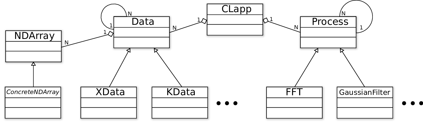 Simple class diagram of OpenCLIPER